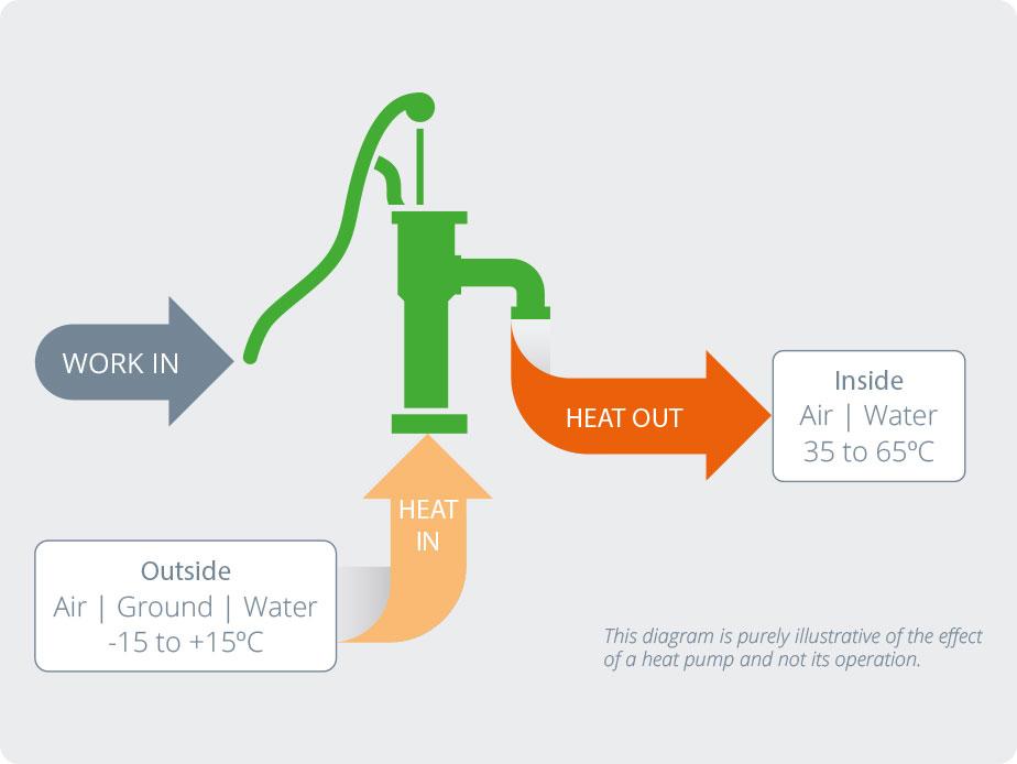 What is a Heat Pump? - Heat Pump Association